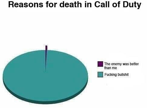 call of duty reasons for dying