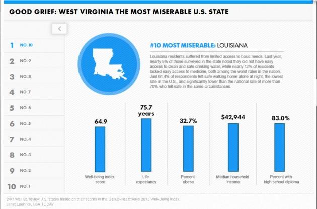 Louisiana is miserable